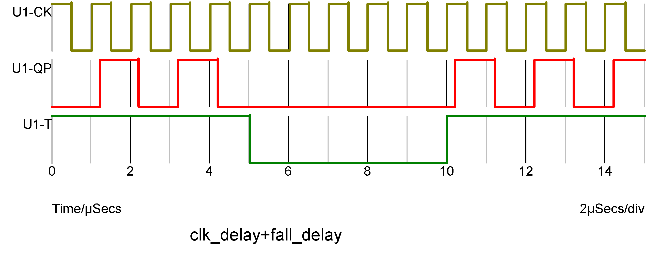 Simulator Reference Toggle Flip Flop D Type Circuit Diagram Is Illustrated By The Following Diagrams When T Input High Output Toggles On Each Rising Edge Of Clock